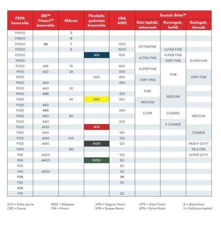 FEPA táblázat.